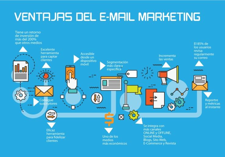 Email Marketing El Salvador
