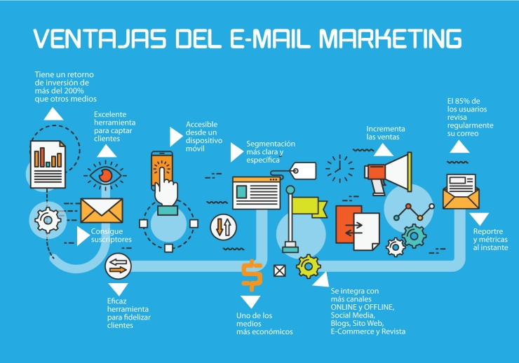 Email Marketing El Salvador